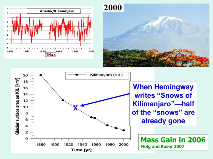 """When Hemingway writes """"Snows of Kilimanjaro""""—half of the """"snows"""" are already gone"""