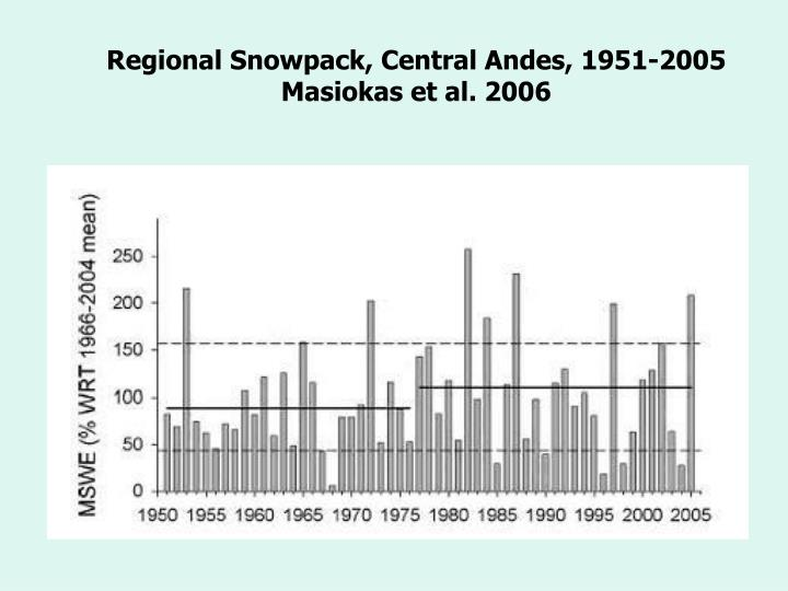 Regional Snowpack, Central Andes, 1951-2005