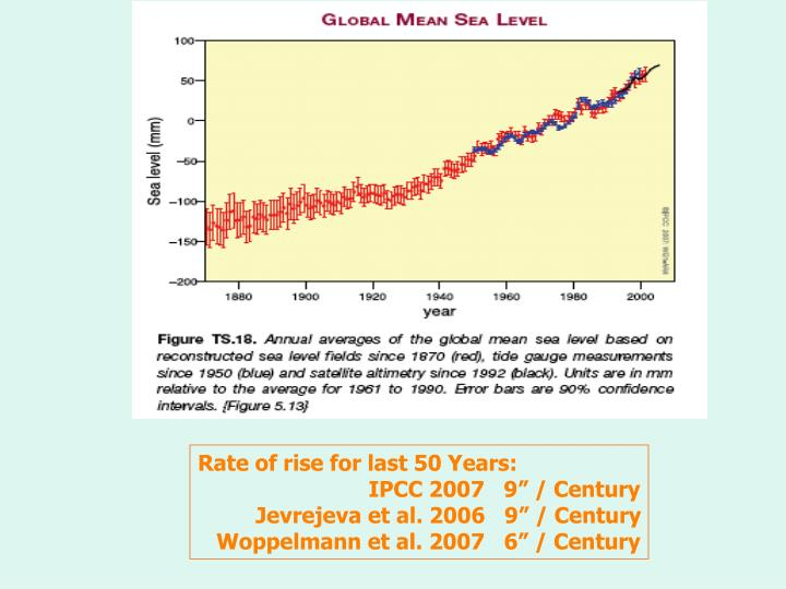 Rate of rise for last 50 Years: