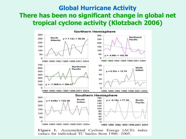 Global Hurricane Activity