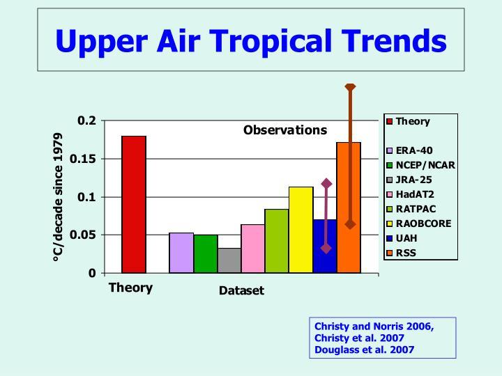 Upper Air Tropical Trends