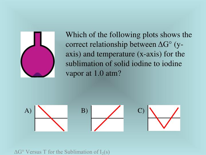 Which of the following plots shows the correct relationship between ΔG° (y-axis) and temperature (x-axis) for the sublimation of solid iodine to iodine vapor at 1.0 atm?