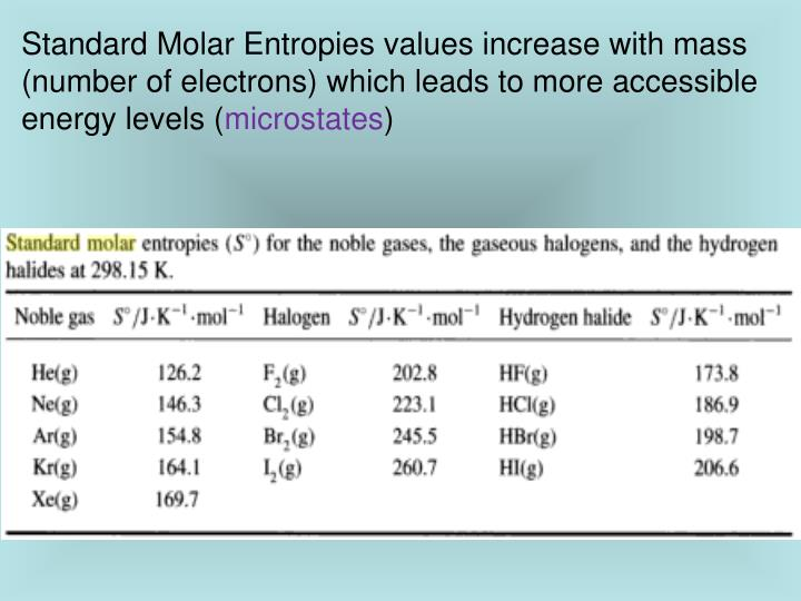Standard Molar Entropies values increase with mass (number of electrons) which leads to more accessible energy levels (