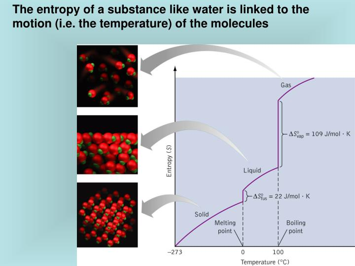The entropy of a substance like water is linked to the motion (i.e. the temperature) of the molecules