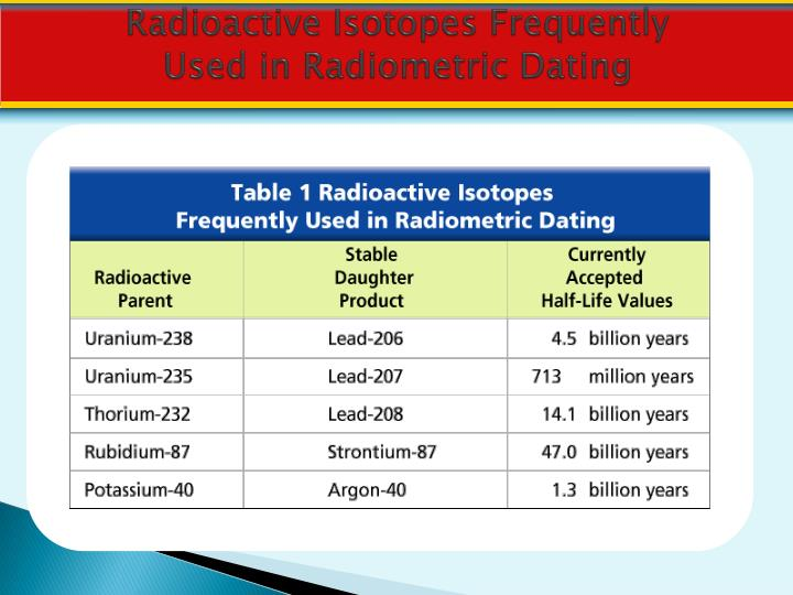 Radioactive isotopes used in geological dating