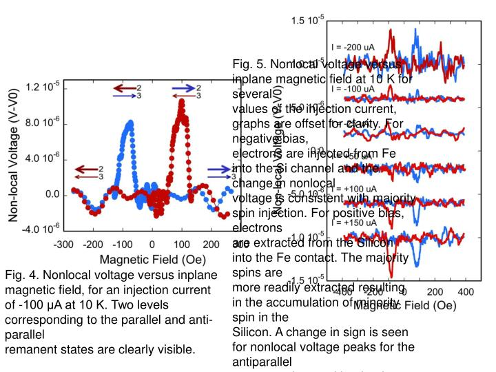 Fig. 5. Nonlocal voltage versus inplane magnetic field at 10 K for several