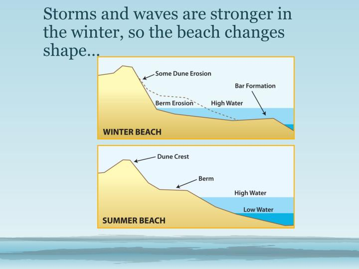 Storms and waves are stronger in the winter, so the beach changes shape…