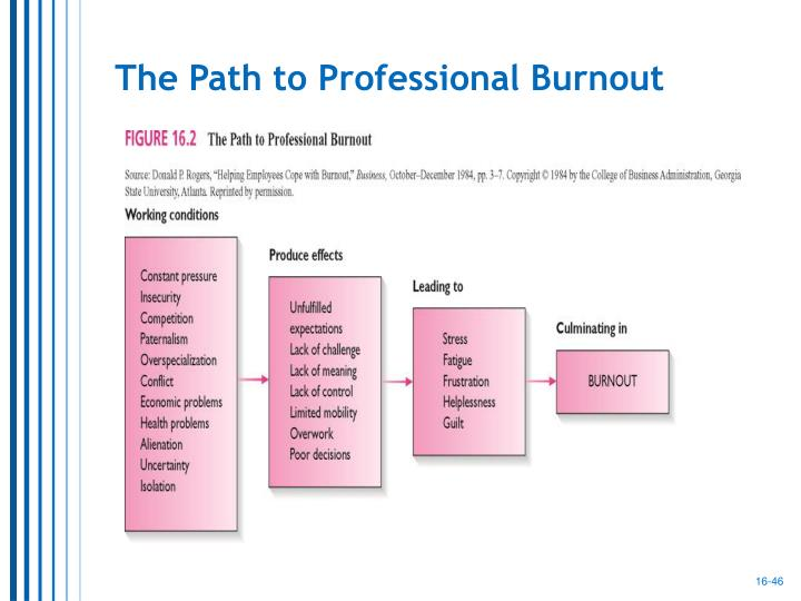 The Path to Professional Burnout