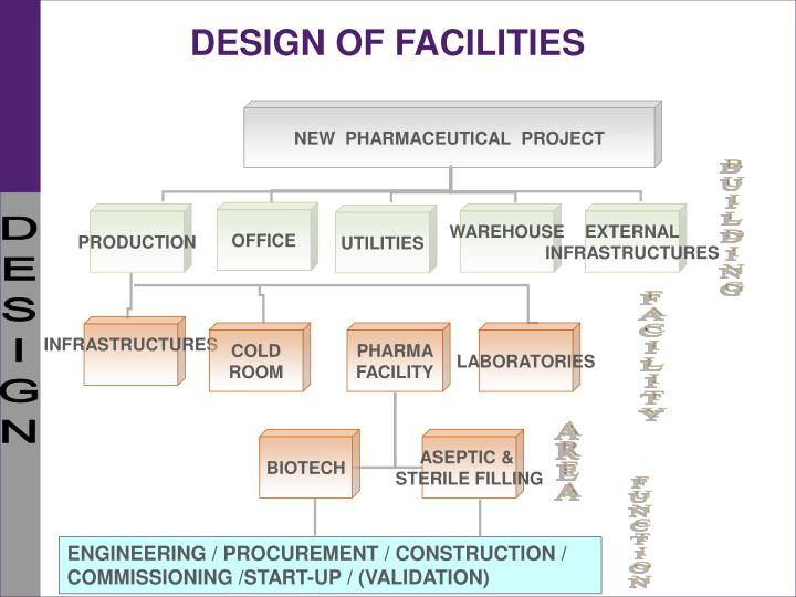 Design of facilities