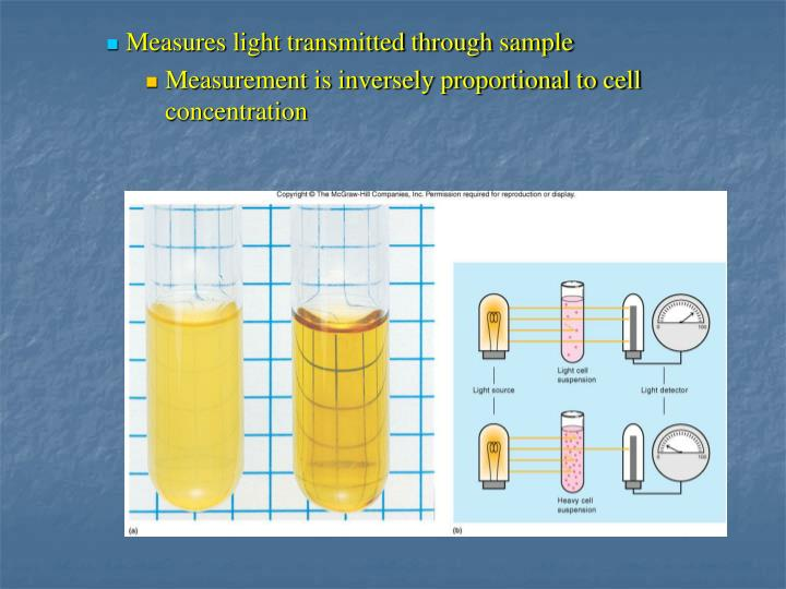 Measures light transmitted through sample