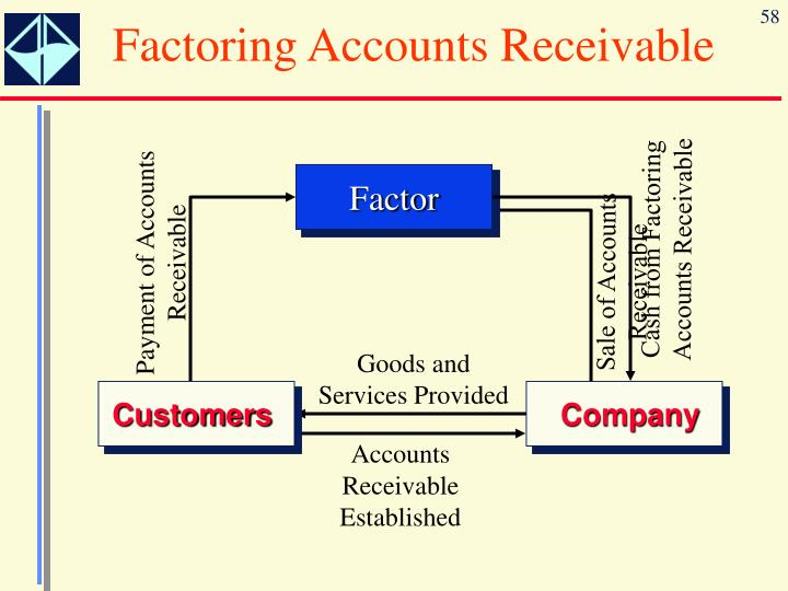 Factoring Accounts Receivable