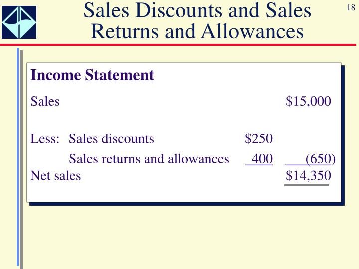Sales Discounts and Sales Returns and Allowances