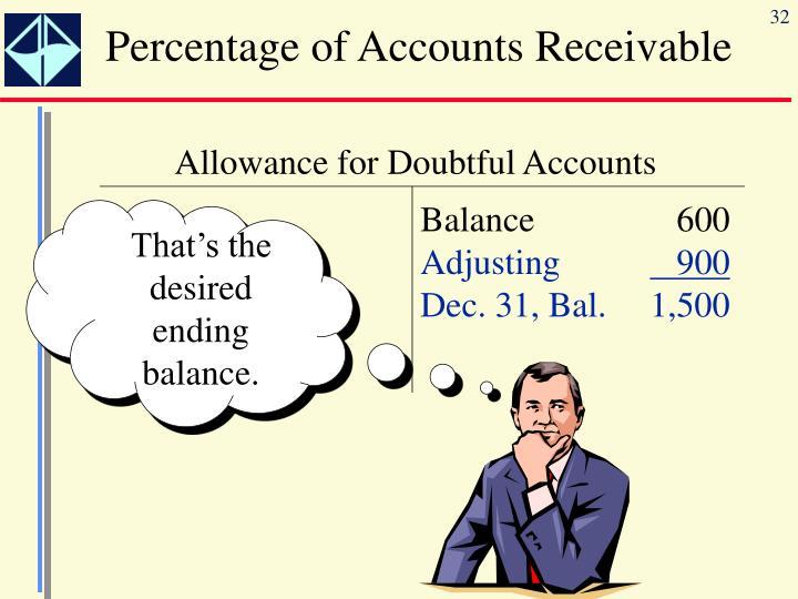 Percentage of Accounts Receivable