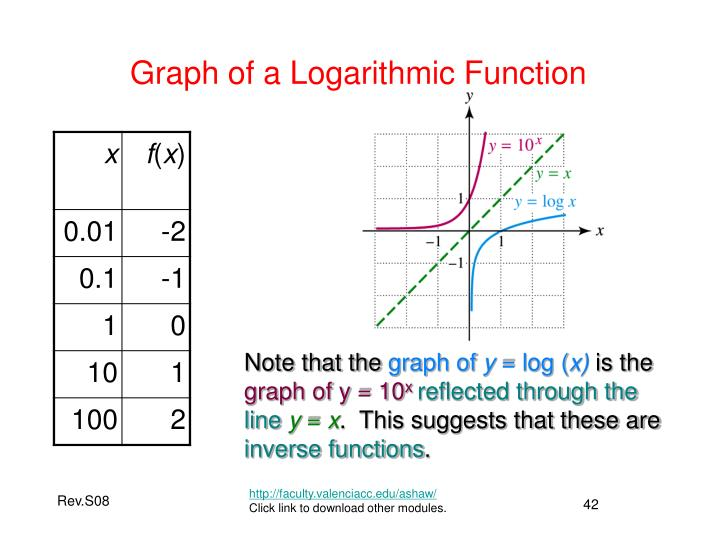 Graph of a Logarithmic Function