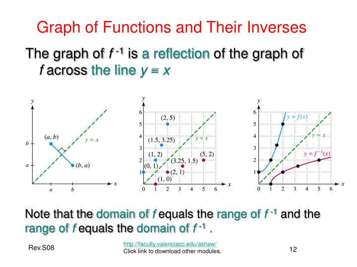Graph of Functions and Their Inverses