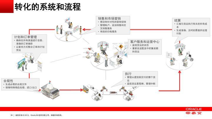 转化的系统和流程