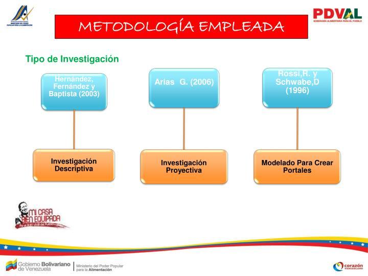 METODOLOGÍA EMPLEADA