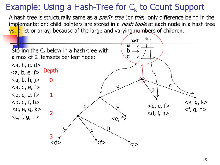 A hash tree is structurally same as a