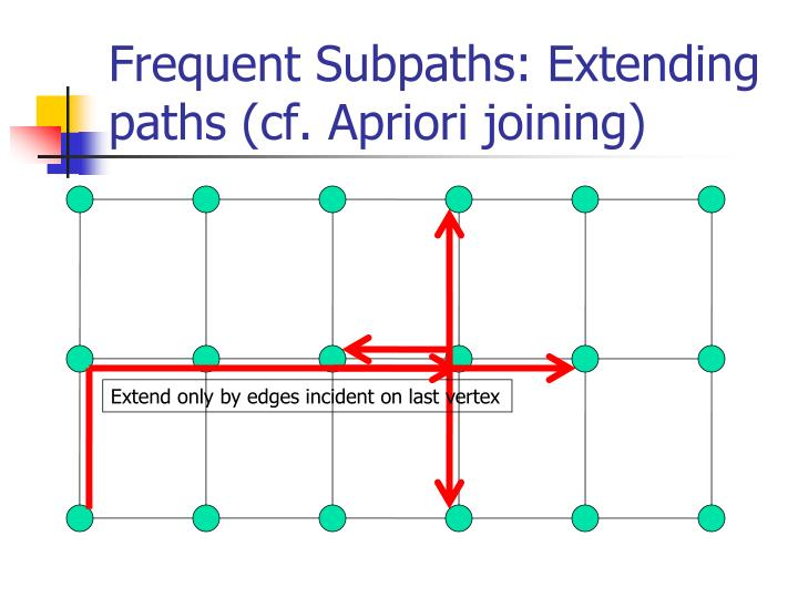 Frequent Subpaths: Extending paths (cf. Apriori joining)