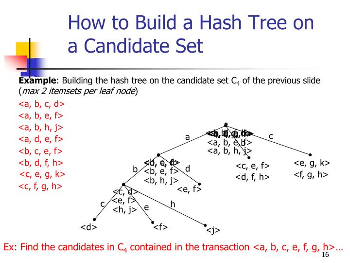 How to Build a Hash Tree on a Candidate Set
