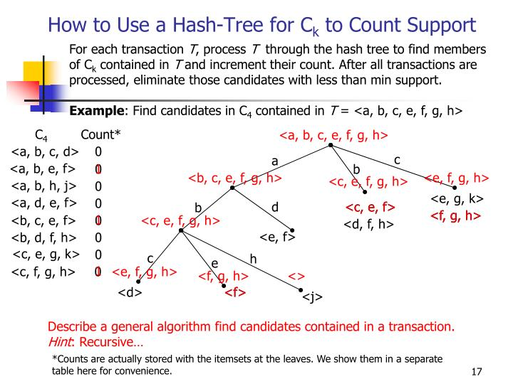 How to Use a Hash-Tree for C