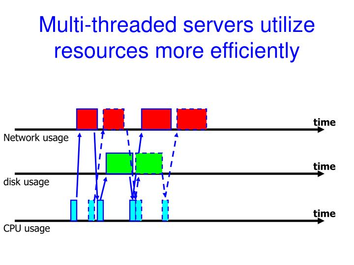 Multi-threaded servers utilize resources more efficiently