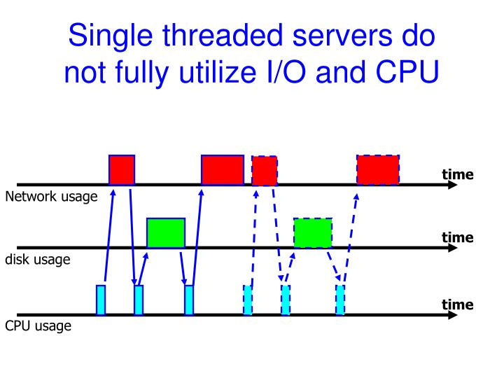 Single threaded servers do not fully utilize I/O and CPU