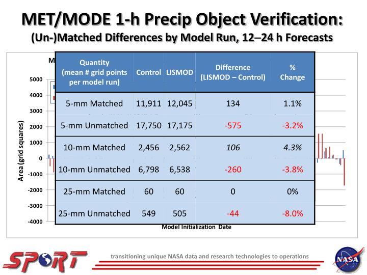 MET/MODE 1-h Precip Object Verification: