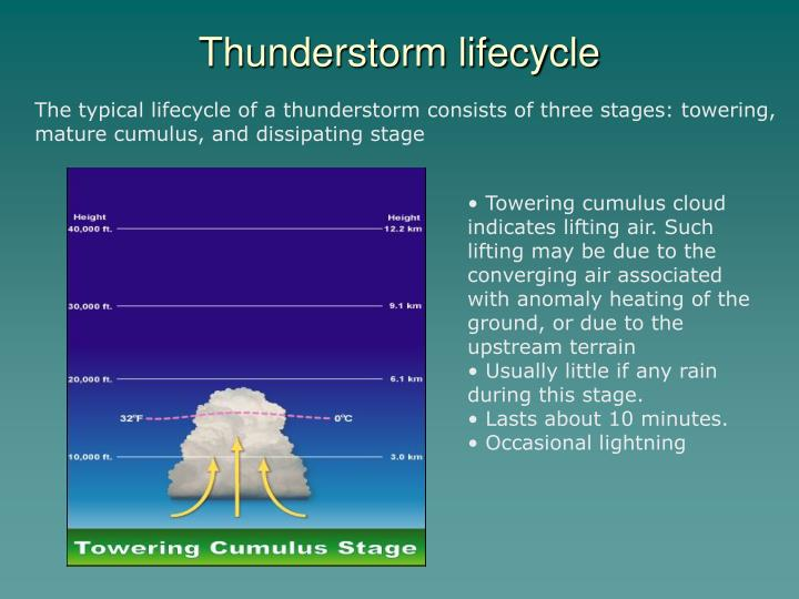 Thunderstorm lifecycle