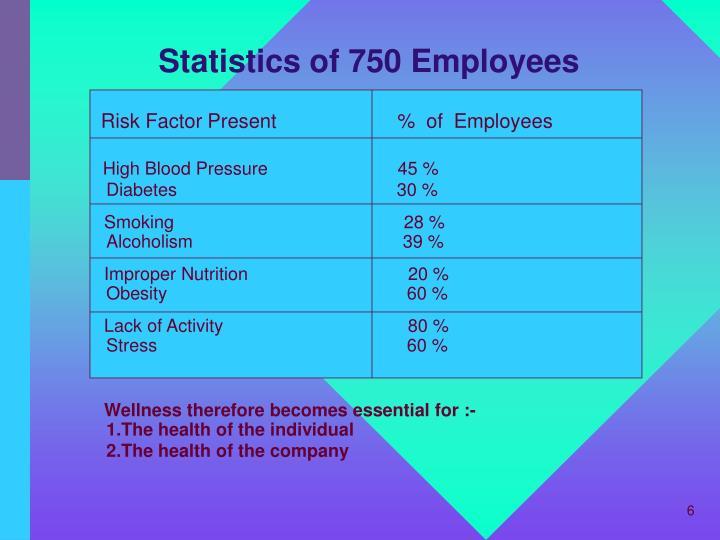 Statistics of 750 Employees