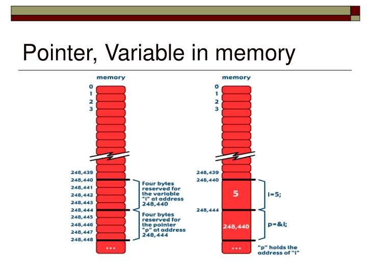 Pointer, Variable in memory