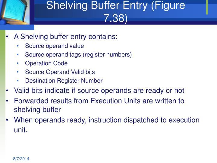 Shelving Buffer Entry (Figure 7.38)