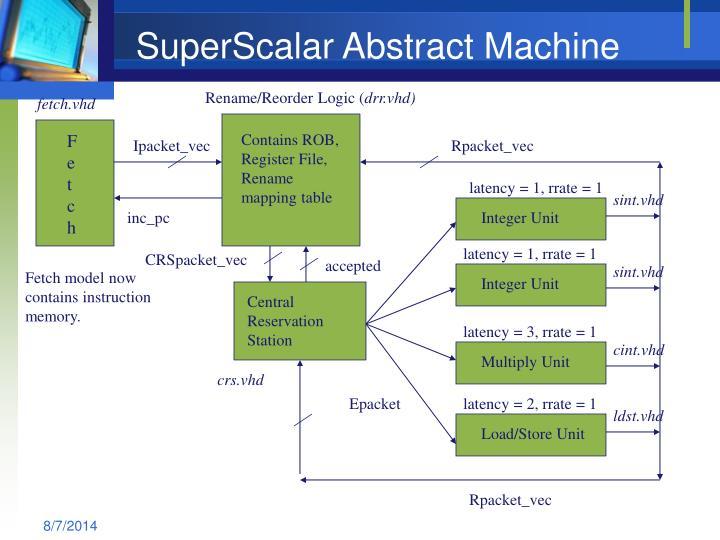 SuperScalar Abstract Machine