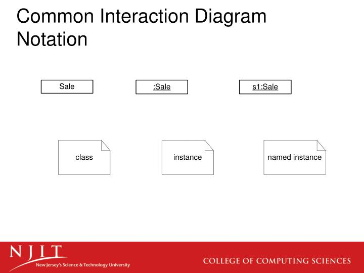 Ppt interaction diagram notation powerpoint presentation id2973258 common interaction diagram notation ccuart Image collections
