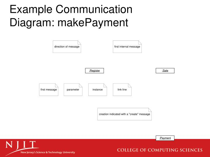 Ppt interaction diagram notation powerpoint presentation id2973258 example communication diagram makepayment ccuart Images