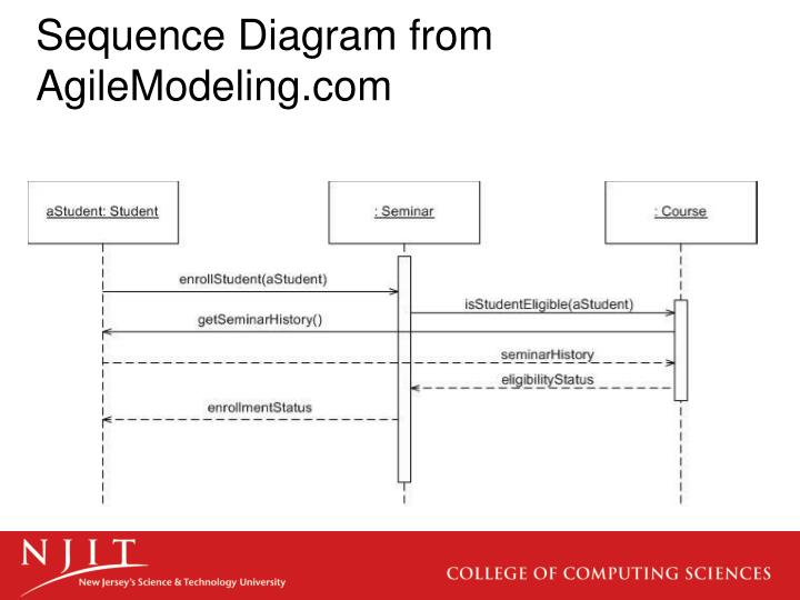 Ppt interaction diagram notation powerpoint presentation id2973258 sequence diagram from agilemodeling ccuart Choice Image
