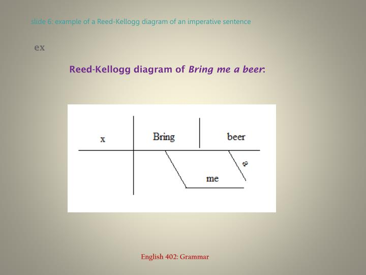 Ppt imperative sentences powerpoint presentation id2973352 slide 6 example of a reed kellogg diagram of an imperative sentence ccuart Gallery