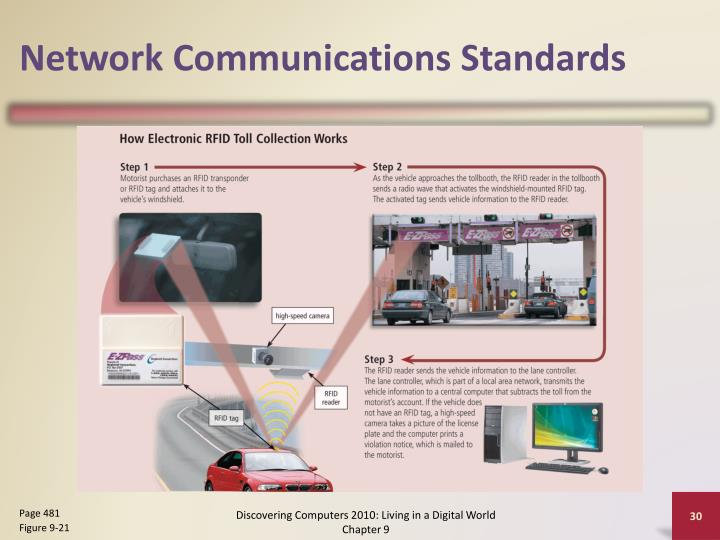 Network Communications Standards