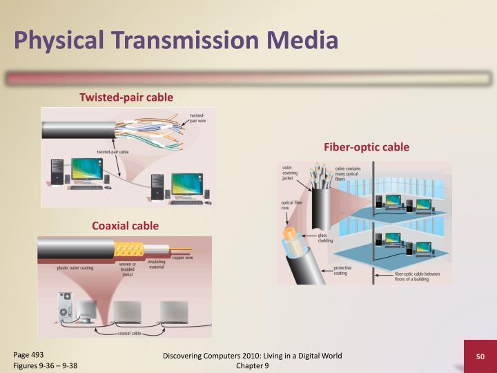 Physical Transmission Media
