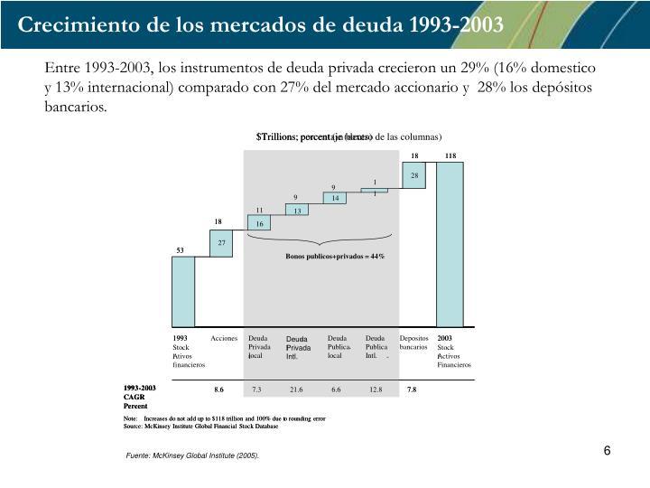 Crecimiento de los mercados de deuda 1993-2003