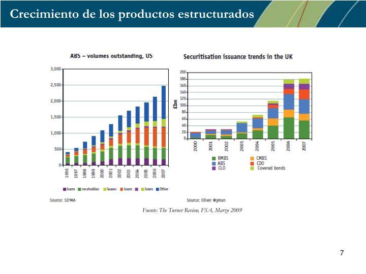 Crecimiento de los productos estructurados
