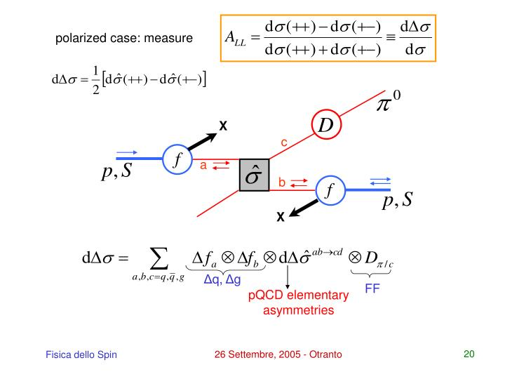 polarized case: measure