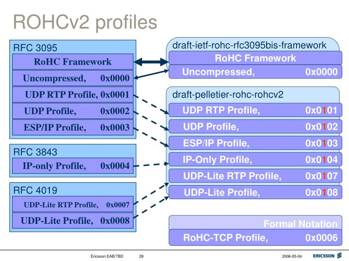 draft-ietf-rohc-rfc3095bis-framework