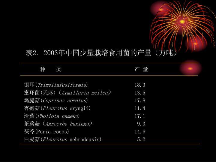 表2. 2003年中国少量栽培食用菌的产量(万吨)