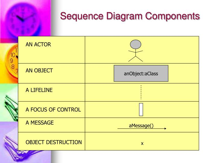 Sequence Diagram Components