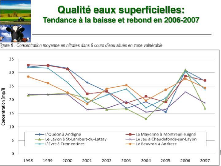 Qualit eaux superficielles tendance la baisse et rebond en 2006 2007