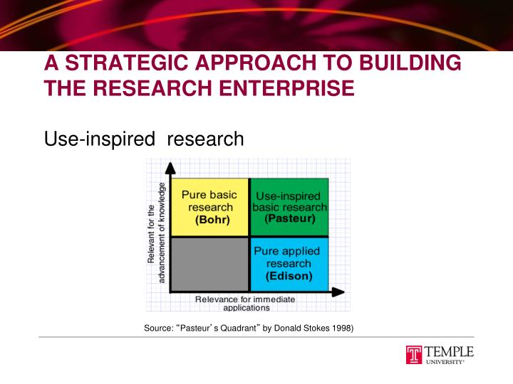 A Strategic Approach To Building The Research Enterprise
