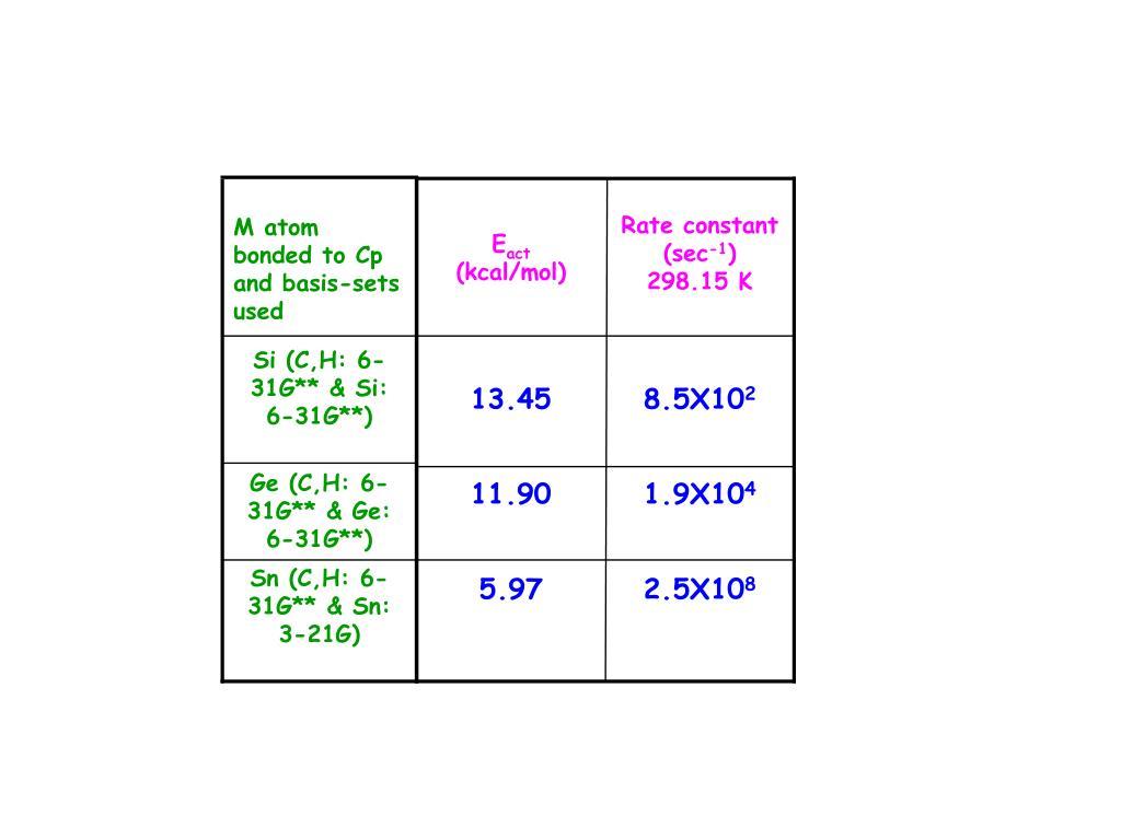 PPT - Molecular Devices PowerPoint Presentation - ID:2974941