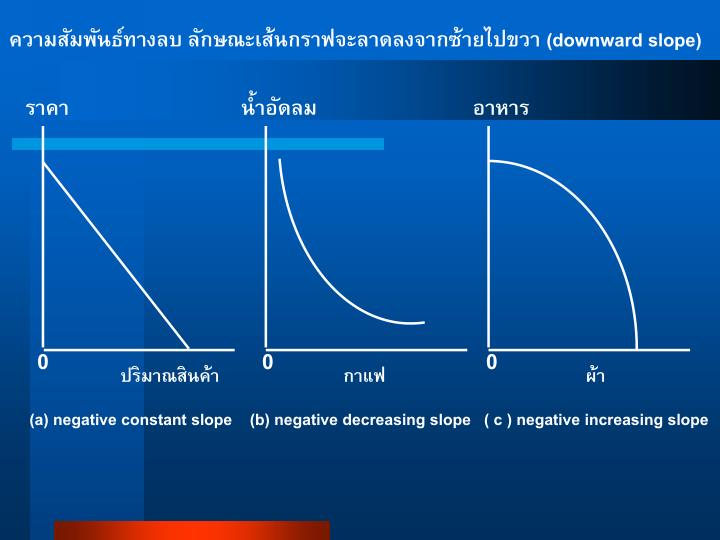 ความสัมพันธ์ทางลบ ลักษณะเส้นกราฟจะลาดลงจากซ้ายไปขวา