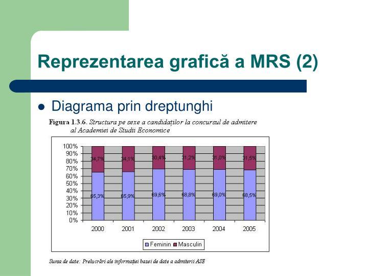 Reprezentarea grafică a MRS (2)